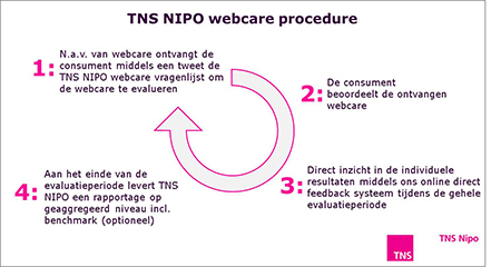 TNS Webcare procedure