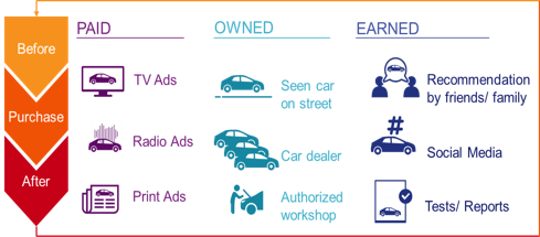 Paid Owned Earned media touchpoints